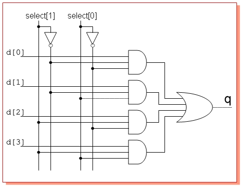 Boolean logic electronic logic gates for Multiplexeur logique